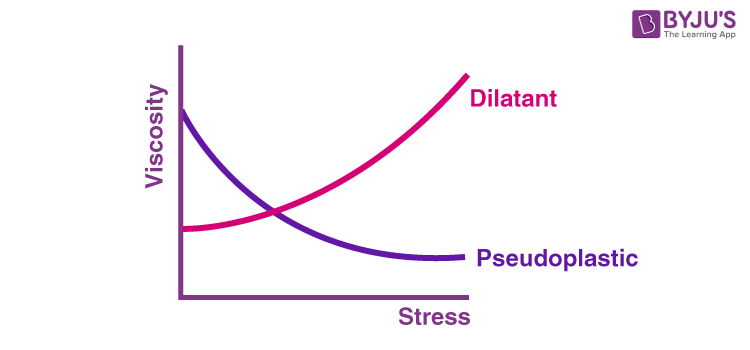 Types of Non-Newtonian fluids 1