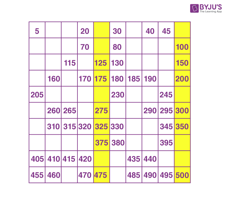 Number chart example 2