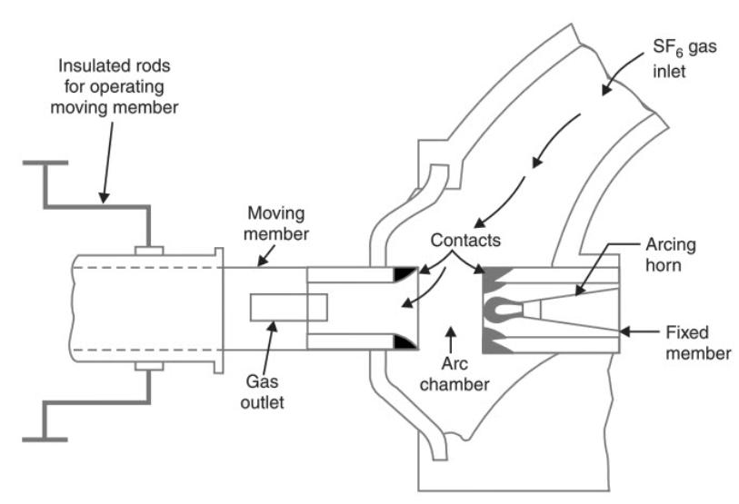 SF6 Circuit Breakers