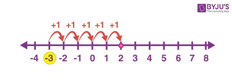 Addition on Number line