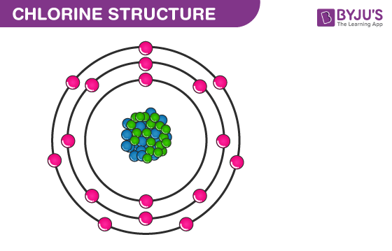 Chlorine Structure