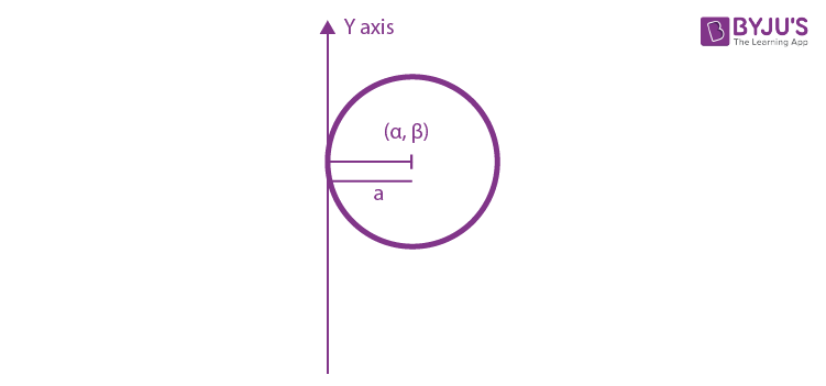 Touches y –axis only at (a, β)