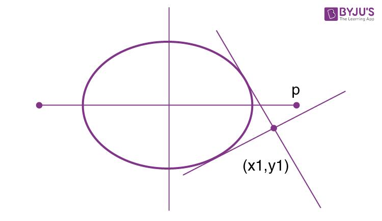 tangent slope form