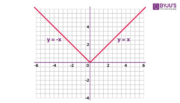 Modulus Graph Function