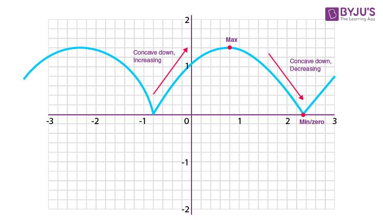 Example on Modulus