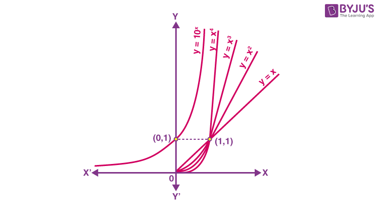 Exponential functions graph 1