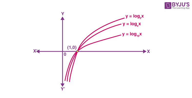Exponential function graph 2