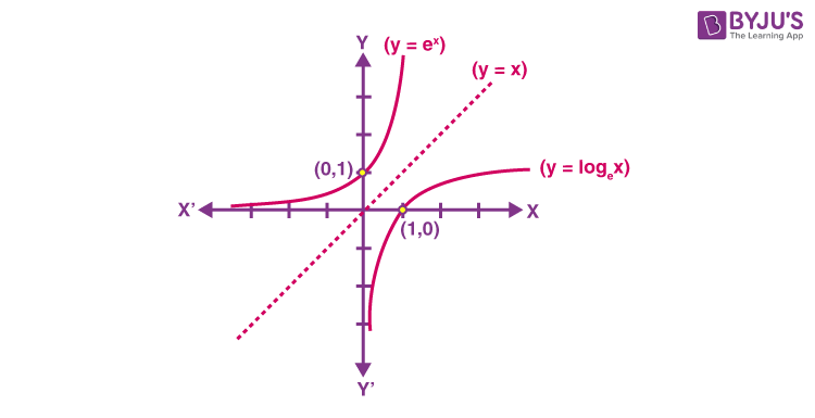 Derivative of logarithmic and exponential function 3