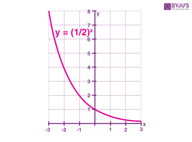 Exponential functions graph Example 2
