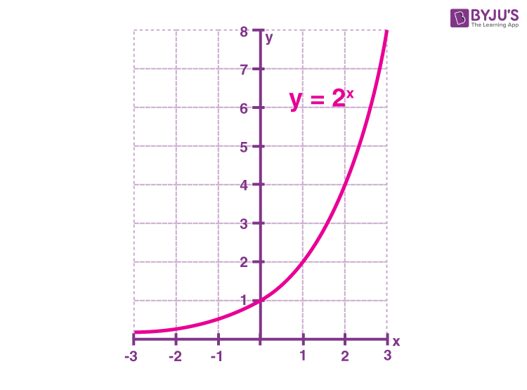 Exponential functions graph Example 1