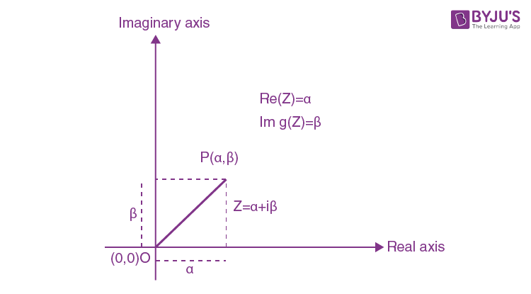 Complex Numbers on Argand Plane
