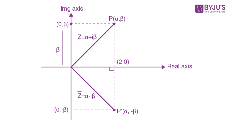 Conjugate of Complex Numbers on argand plane