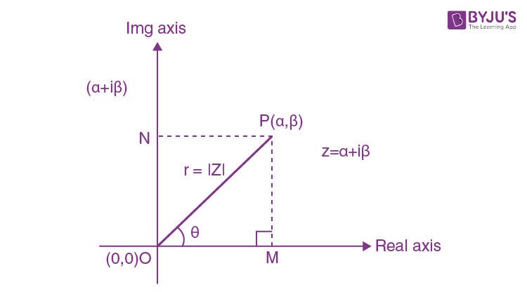 Polar form of complex number