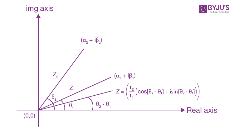 Complex Number Algebra