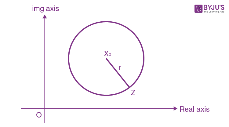 Equation of circle in Complex Plane