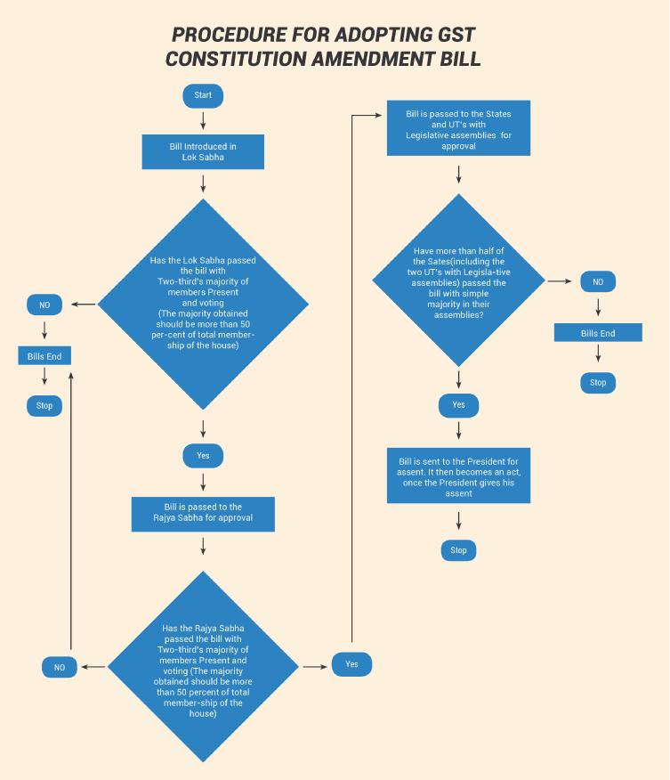Procedure for adopting GST Constitution Amendment Bill