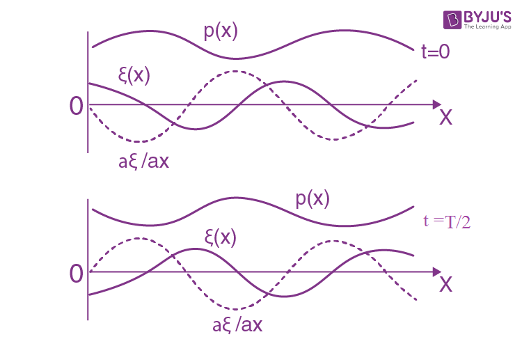 IE IRODOV Solutions Chapter 4.3 Elastic Waves Question 15