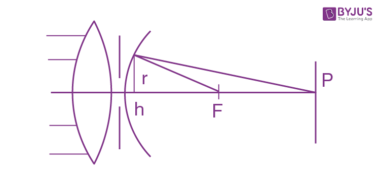 Solution Diffraction Of Light IE Irodov