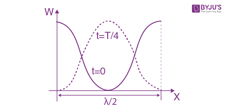 IE IRODOV Solutions Chapter 4.3 Elastic Waves Question 16