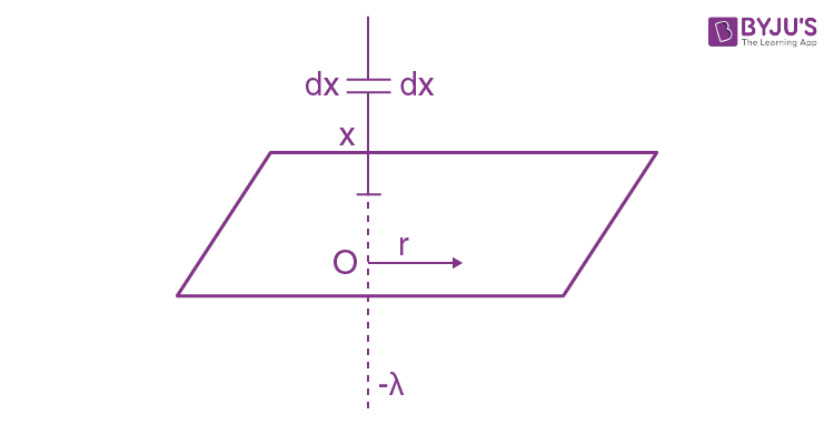 IE IRODOV Solutions Conductors and dielectrics in an electric field Question 8