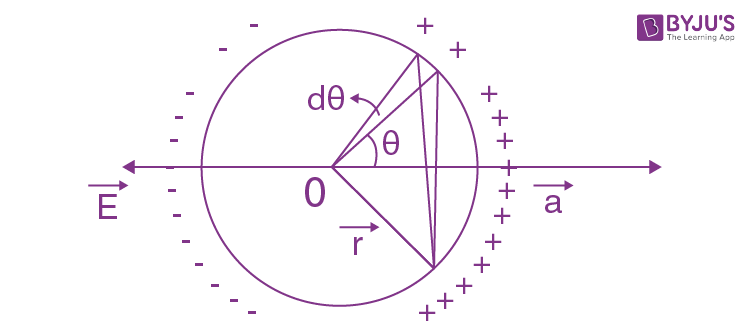 IE IRODOV Solutions Constant Electric Field in Vacuum Question 16