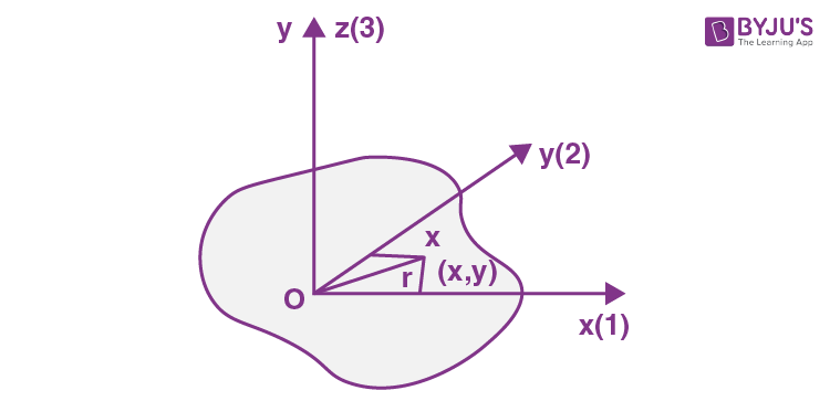 Dynamics Of Solid Body JEE Solution Paper