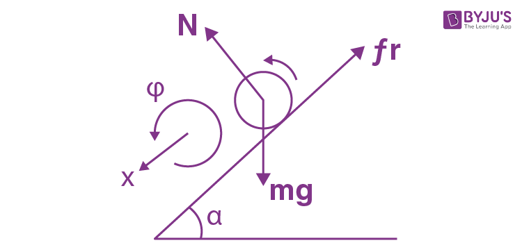 Dynamics Of A Solid Body JEE Solution Papers