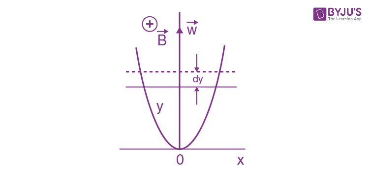IE IRODOV Electromagnetic Induction Maxwell's Equations Solved Question 1