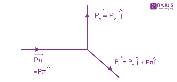 IE IRODOV Chapter 6.7 Elementary Particles Solutions