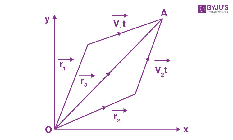 JEE Book Solutions Paper Kinematics