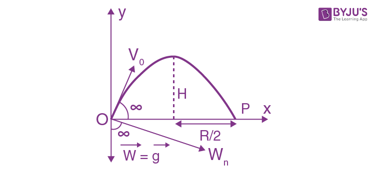 Kinematics Solutions Paper JEE Book