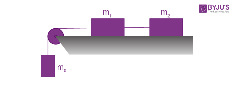 The Fundamental Equation of Dynamics