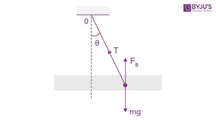 IE IRODOV Solutions Mechanical Oscillation Problem 19
