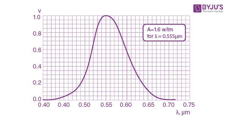 IE Irodov Photometry And Geometrical Optics Solution
