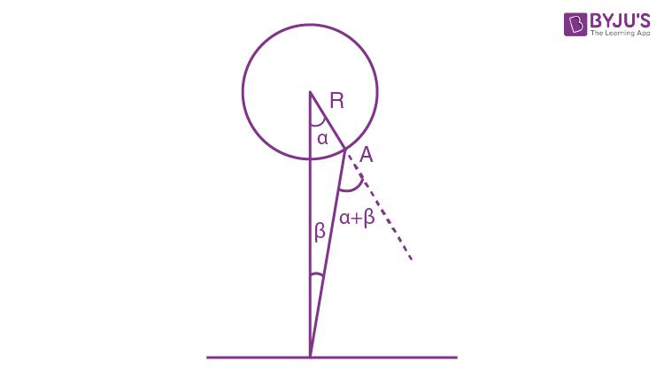 IE Irodov Solution Of Photometry And Geometrical Optics