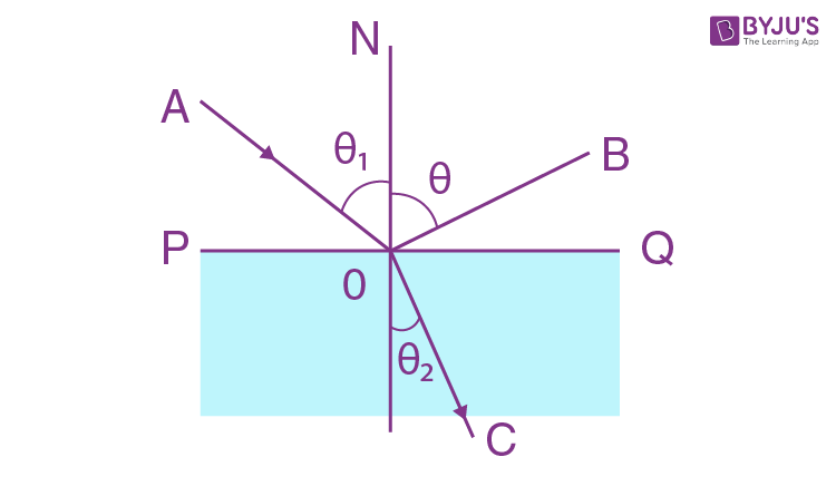 Solutions Of IE Irodov Photometry And Geometrical Optics