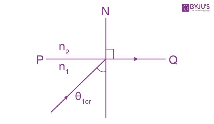 IE Irodov Solutions Of Photometry And Geometrical Optics