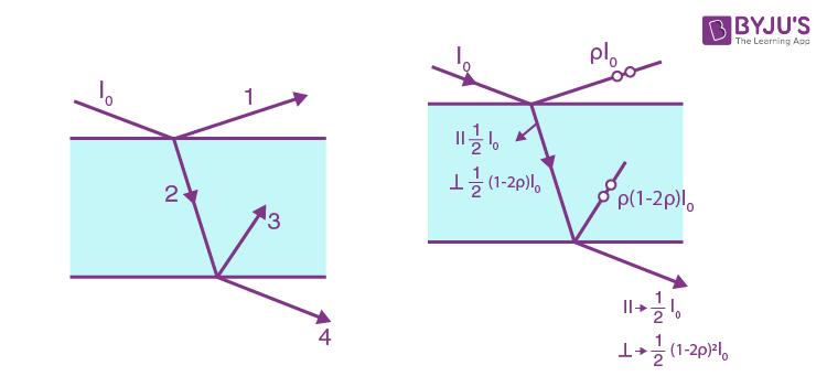 Polarization Of Light IE Irodov Solutions Part 5