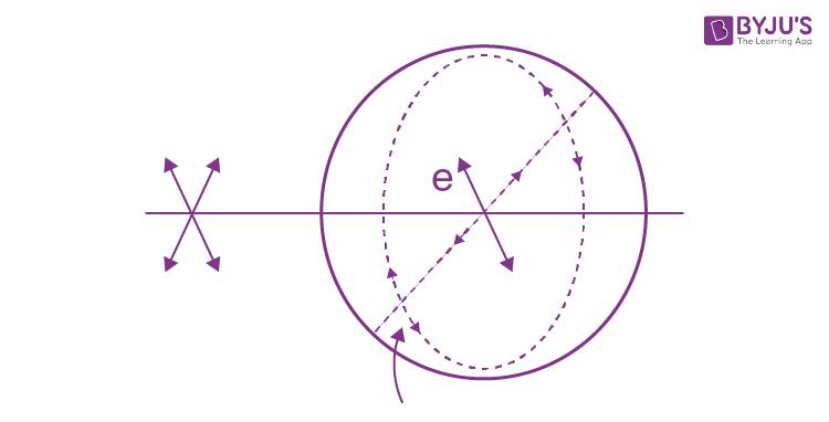 Polarization Of Light Part 5 IE Irodov Solution