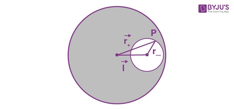 Solution For Universal Gravitation