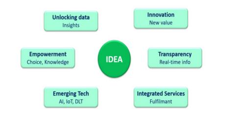 IDEA Initiative
