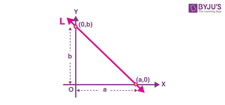 Intercept Graph