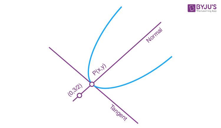 JEE Main 2020 Jan 8th Shift 1 Physics Solutions