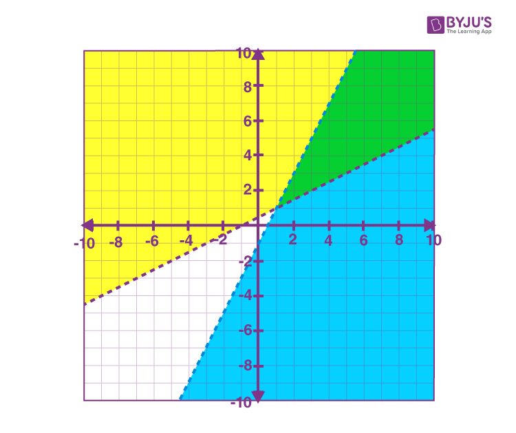 Linear inequalities graphical solution