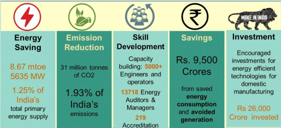 Achievements of PAT cycle I