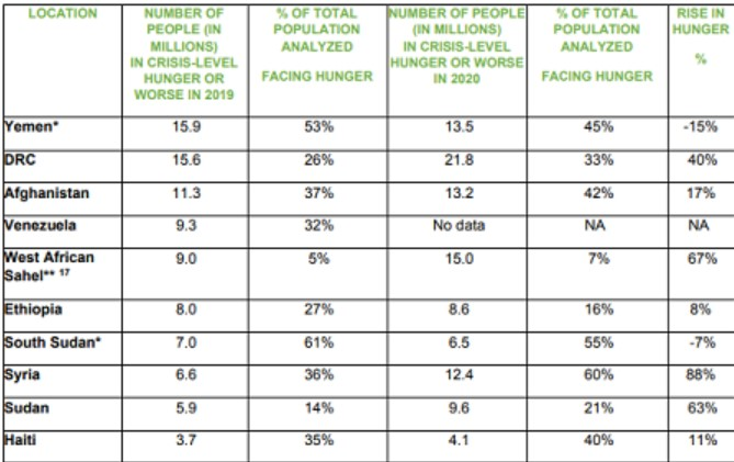 Oxfam Report on Hunger 2021