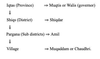 Provincial administration under the Delhi Sultanate