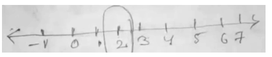 root 4 on number line