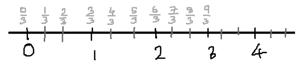 represent 7/3 on a number line.