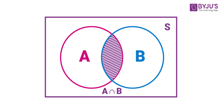 Algebra of events A and B